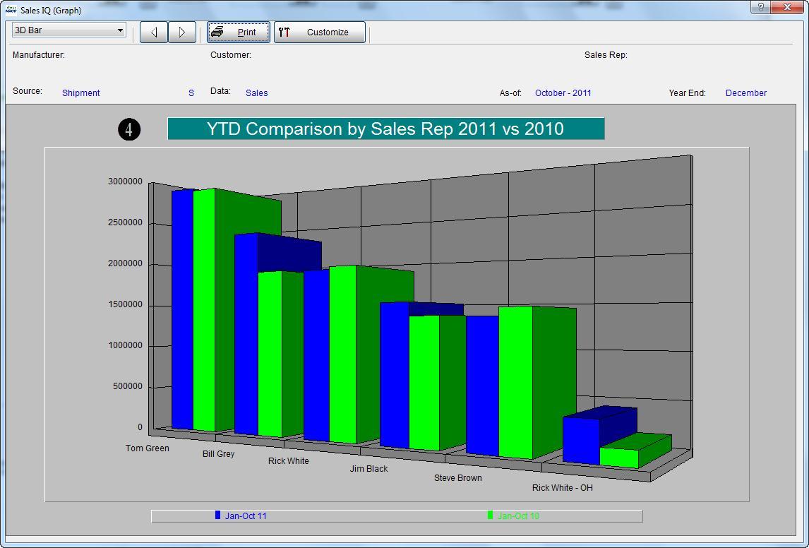 Sales IQ Graph